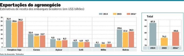 Exportações do Agronegócio 2014-2016