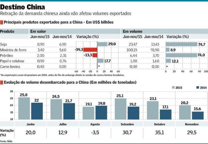 Exportações para China