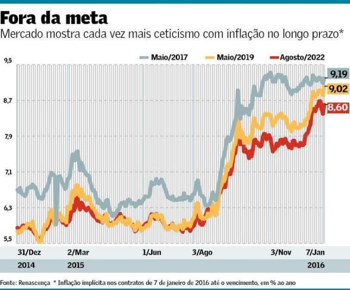 Fora da Meta de Inflação