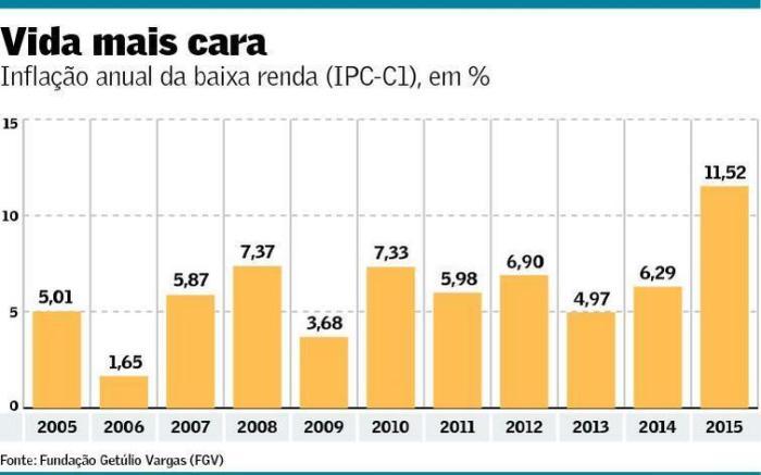 INPC baixa renda 2005-2015