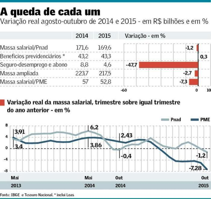 Massa Salarial 2013-15