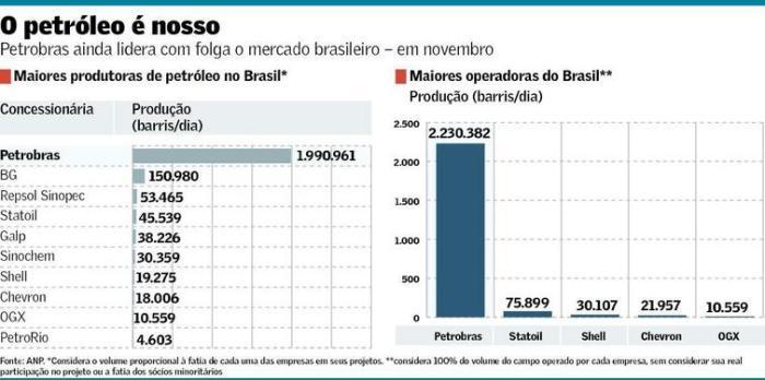 Mercado de Petróleo no Brasil nov 2015