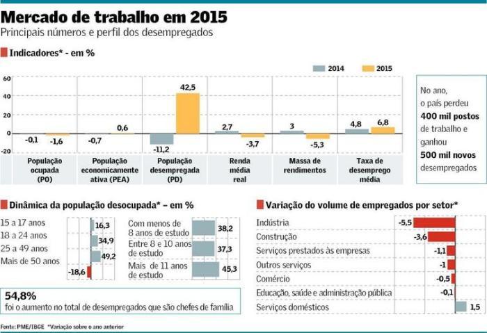 Mercado de Trabalho em 2015