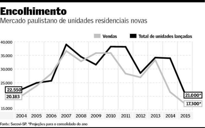 Mercado Paulistano de UH novas 2004-2015