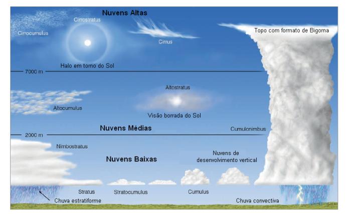 meteorologyclouds