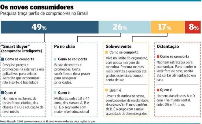 Novos consumidores brasileiros