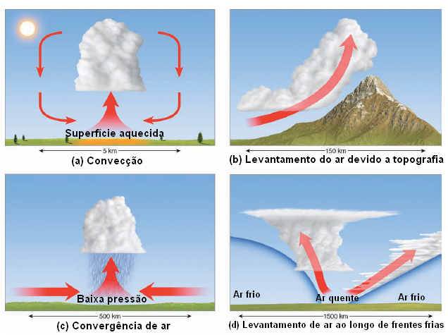 nuvens_formacao_processos
