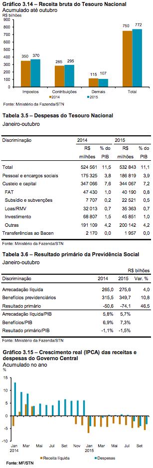 Política Fiscal em 2015