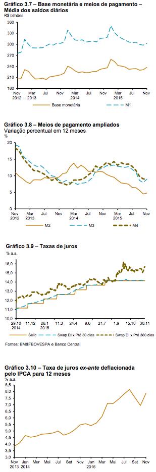 Política Monetária em 2015