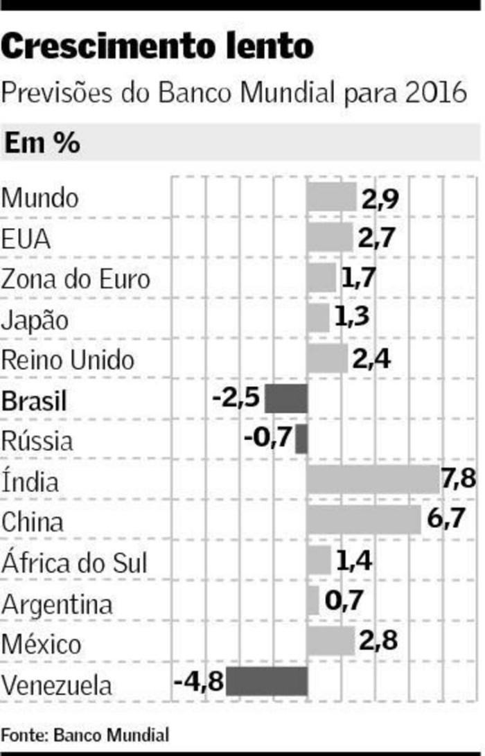 Previsão de Crescimento em 2016 pelo FMI