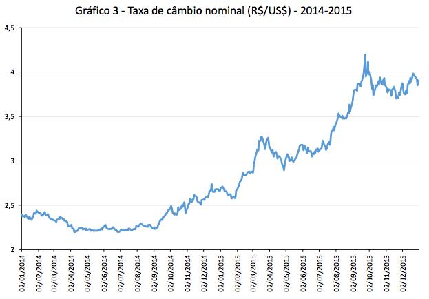 Taxa de Câmbio Nominal 2014-15