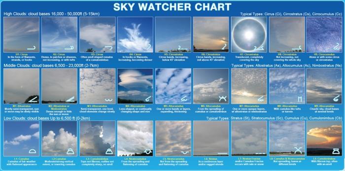 tipos-de-nuvens-principais