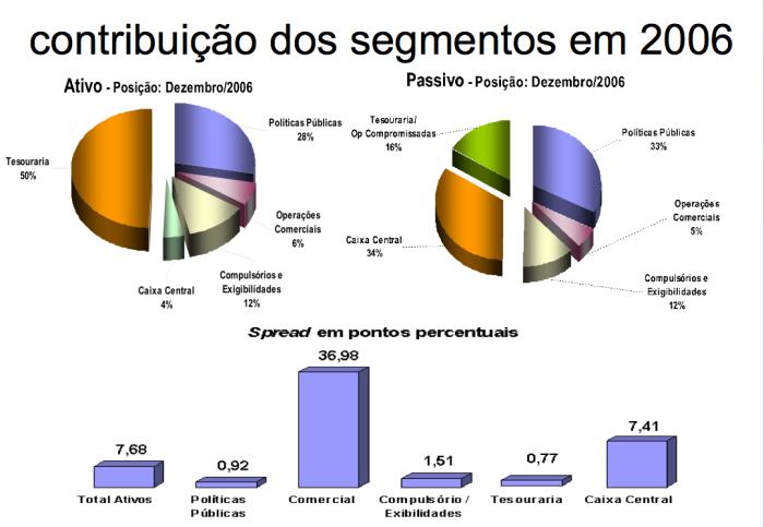 Contribuições dos Segmentos Bancários