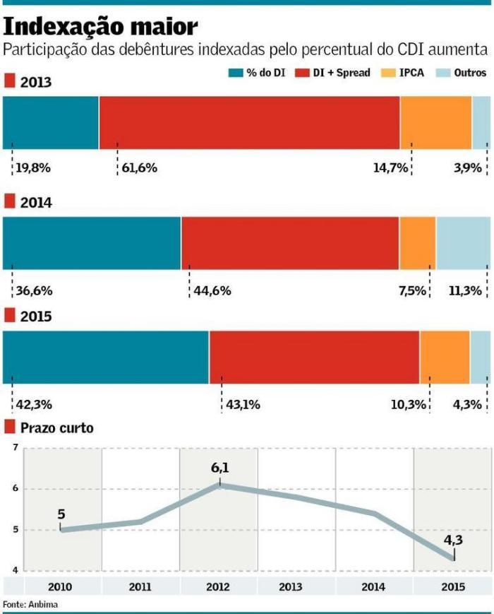 Debêntures indexadas ao CDI