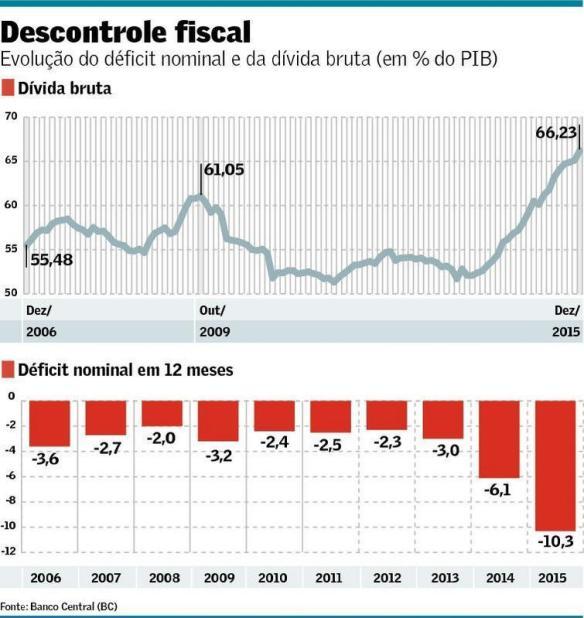 Dívida bruta e déficit nominal 2006-16