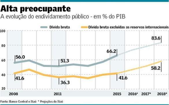 Evolução do endividamento público 2008-2018