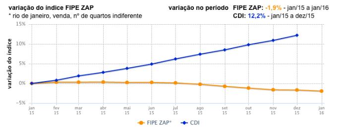 FIPE ZAP X CDI RJ 2015