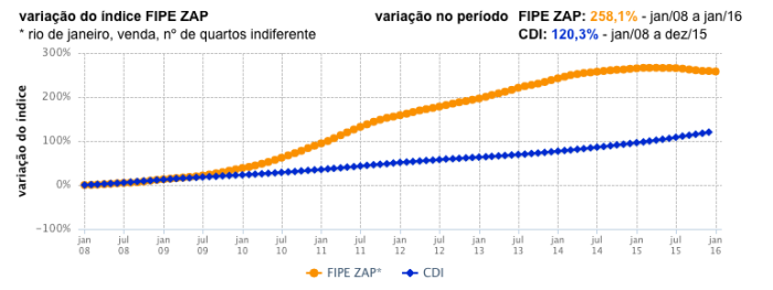 FIPE ZAP X CDI RJ