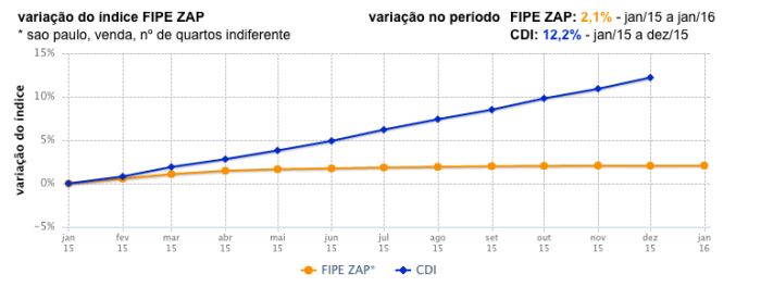 FIPE ZAP X CDI SP 2015