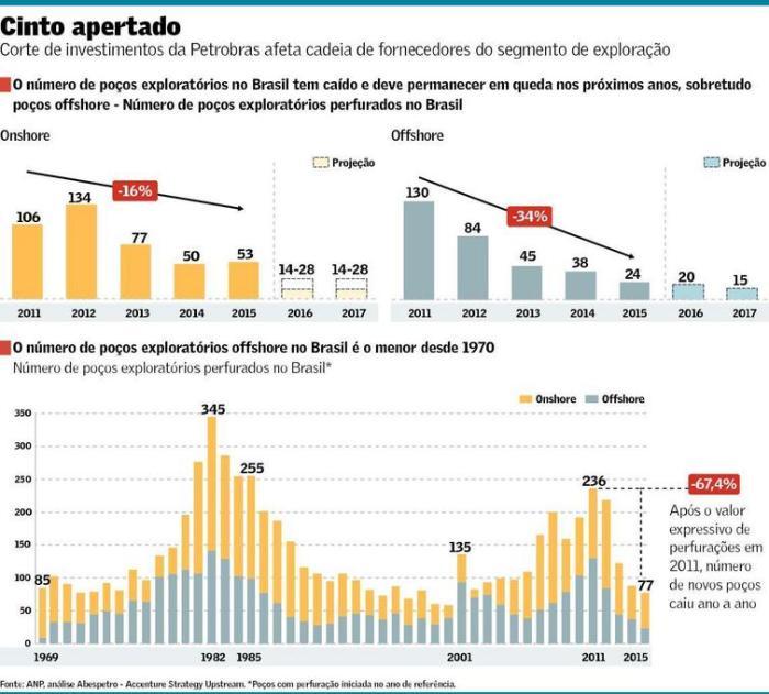 Número de Poços Exploratórios de Petróleo
