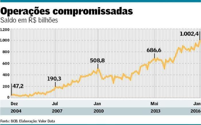 Operações compromissadas 2004-2016