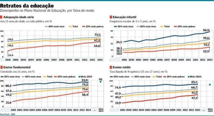 PNE por faixa de renda
