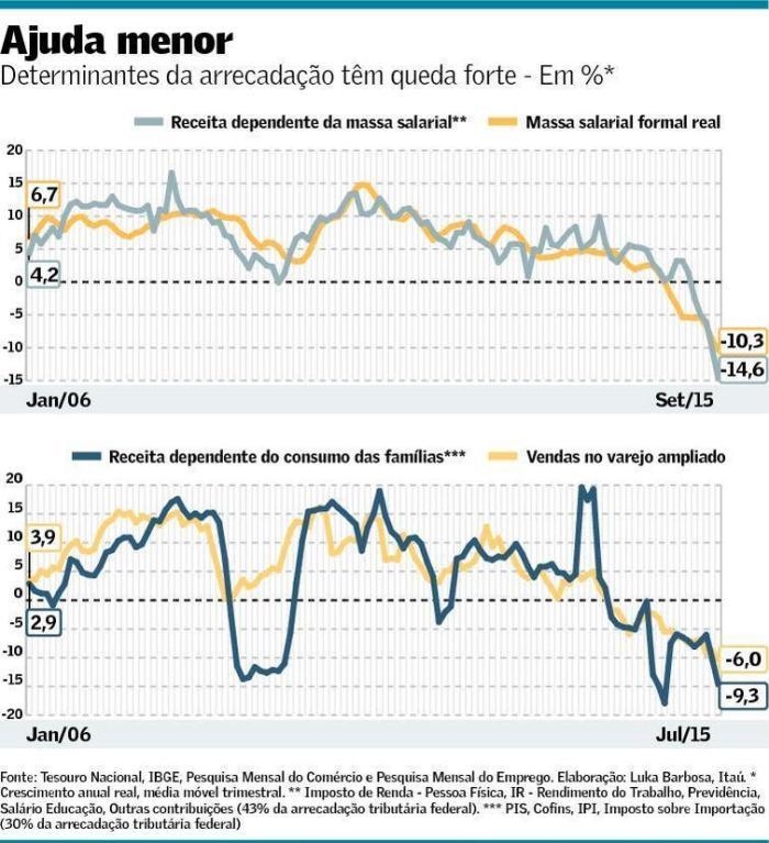 Queda do Consumo e da Arrecadação Fiscal