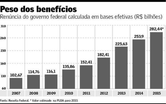 Renúncia Fiscal 2007-15