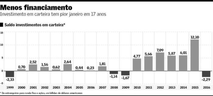 Saldos de Investimento Estrangeiro em Carteira - jan
