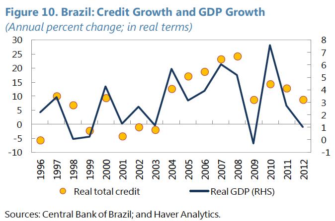 Crédito no Brasil 1996-2012