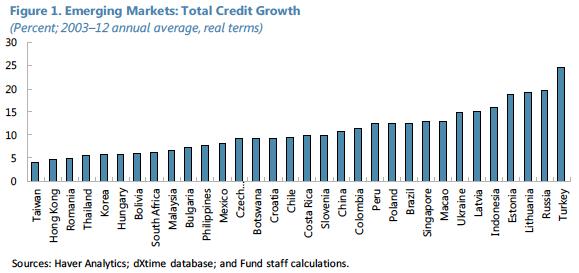 Crescimento do crédito 2003-12