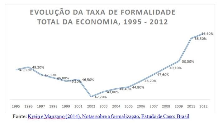 grafico1-evoucao-da-informalidade