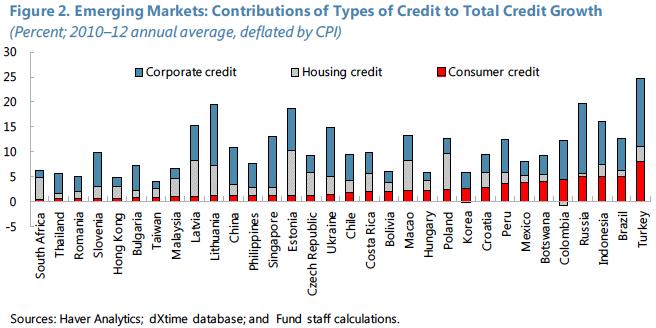 Modalidades de Crédito 2010-12
