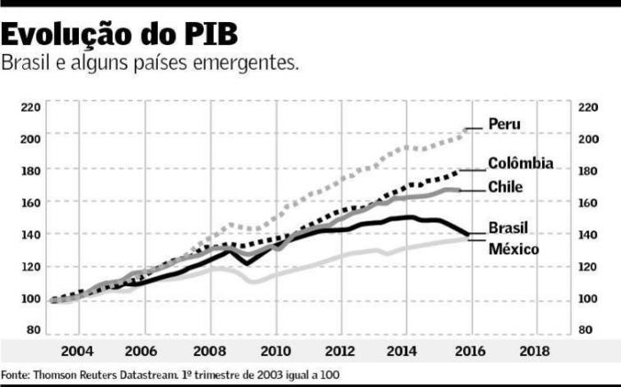 PIBs comparados