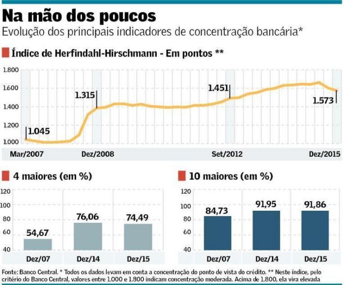 Concentração Bancária