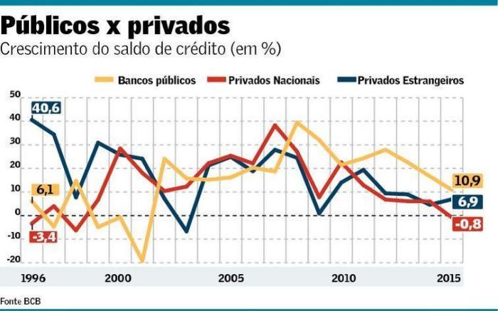 Crédito por origem de capital 1996-2015