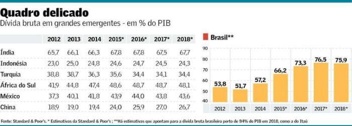 Dívida Bruta em Países Emergentes 2012-2018