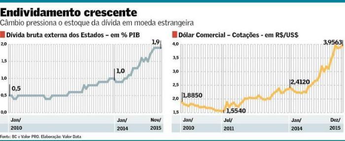 Dívida Externa dos Estados 2010-2015