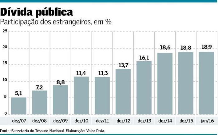 Dívida Pública com Estrangeiros