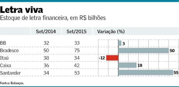 Letra Financeira set 2014-15