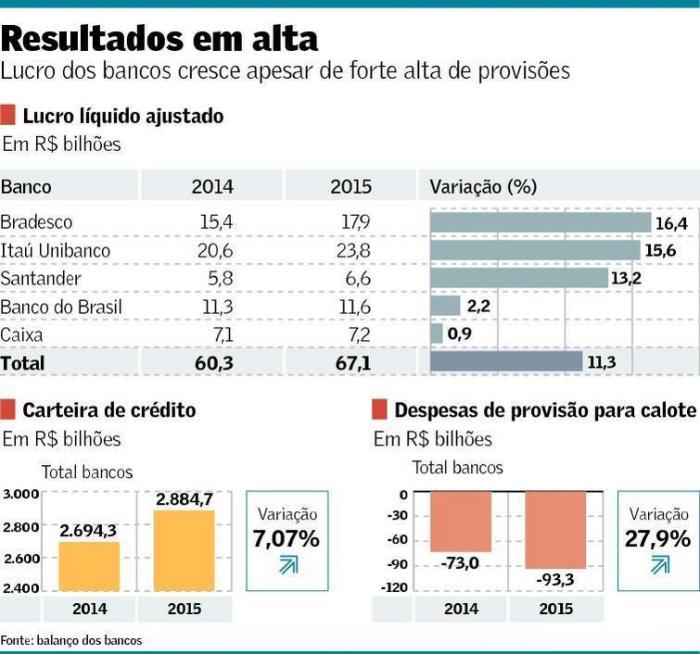 Lucros dos bancos em 2015