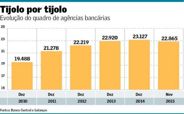 Número de agências 2010-15