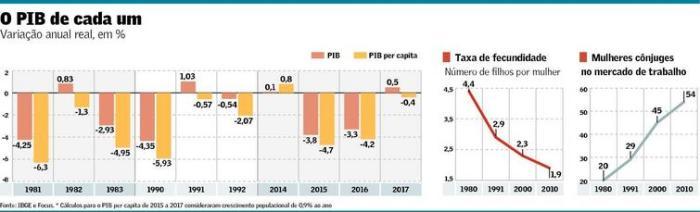 PIB 1981-2017