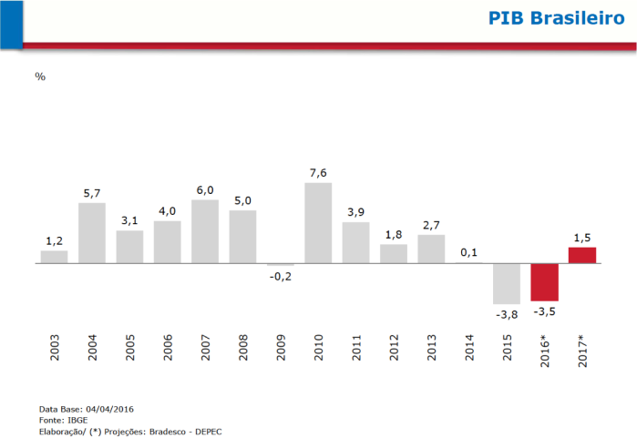 PIB brasileiro 2003-2015