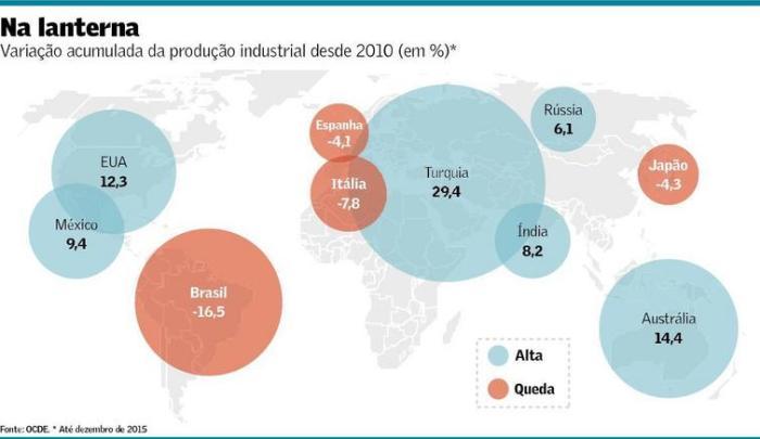 Produção industrial no mundo desde 2010