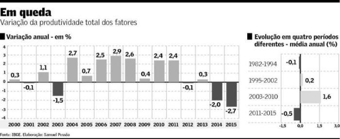 Produtividade dos Fatores 2000-2015