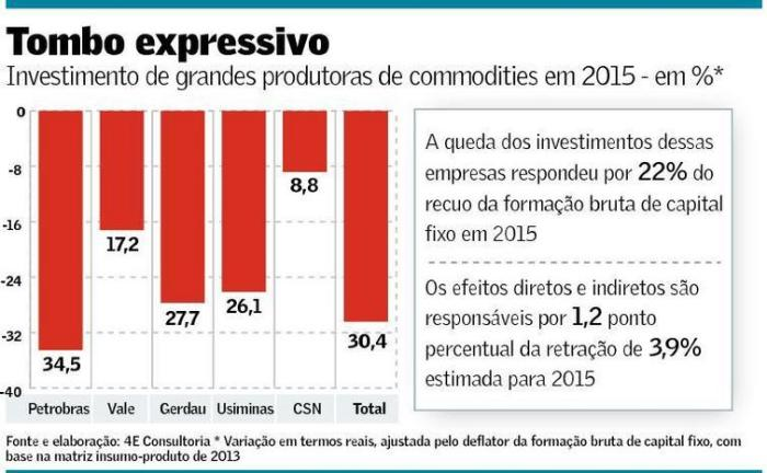 Produtoras de commodities petróleo e minerais