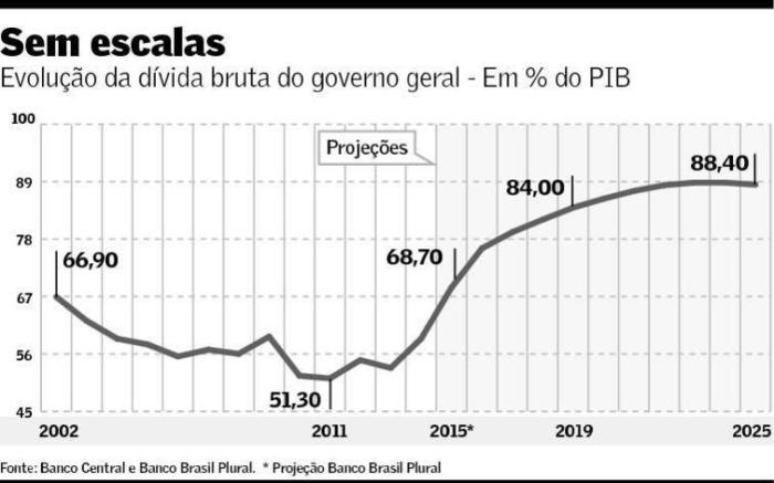 Projeção da Dívida Bruta para 2015