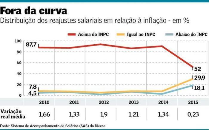 Reajustes Salariais 2010-2015