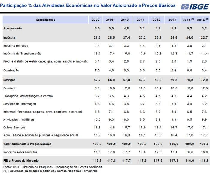 % Setoriais no PIB 2000-2015